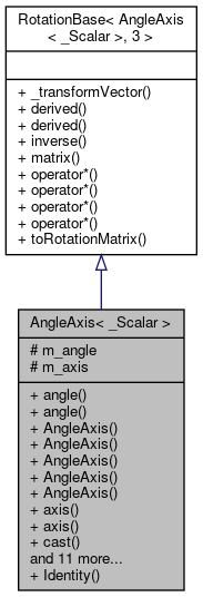 Eigen: AngleAxis< _Scalar > Class Template Reference