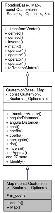 Eigen: Map< const Quaternion< _Scalar >, _Options > Class Template