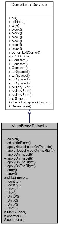 Eigen: MatrixBase< Derived > Class Template Reference