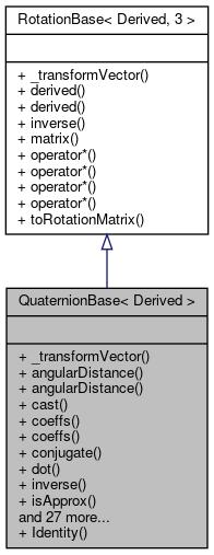 Eigen: QuaternionBase< Derived > Class Template Reference