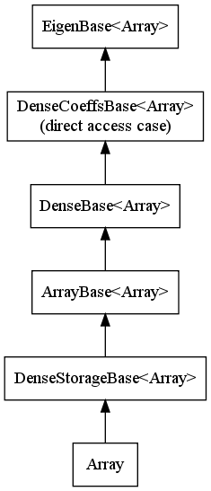 File:Array-hierarchy.png