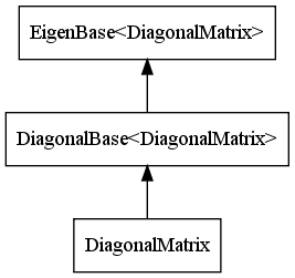 File:Diagonal-matrix-hierarchy.png