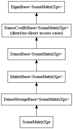 File:Matrix-expression-hierarchy.png