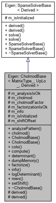 Eigen: Eigen::CholmodBase< _MatrixType, _UpLo, Derived