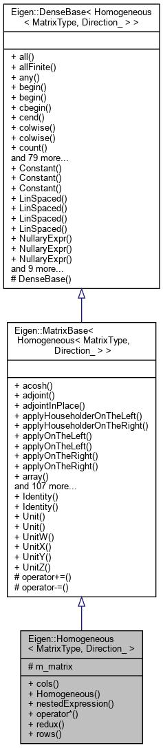 Eigen: Eigen::Homogeneous< MatrixType, _Direction > Class