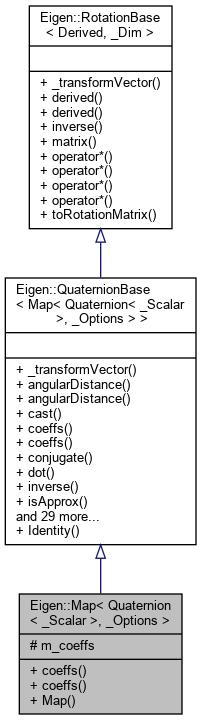 Eigen: Eigen::Map< Quaternion< _Scalar >, _Options > Class Template