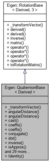 Eigen: Eigen::QuaternionBase< Derived > Class Template Reference