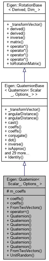 Eigen: Eigen::Quaternion< _Scalar, _Options > Class Template Reference