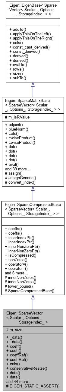 Eigen: Eigen::SparseVector< _Scalar, _Options, _StorageIndex