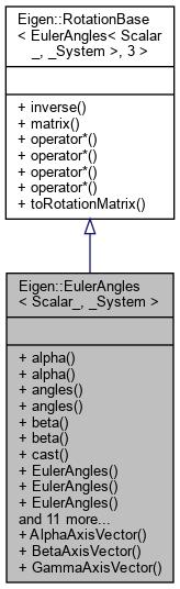 Eigen-unsupported: Eigen::EulerAngles< _Scalar, _System > Class