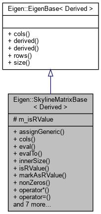 Eigen-unsupported: Eigen::SkylineMatrixBase< Derived > Class