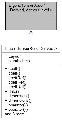 Eigen-unsupported: Eigen::TensorBase< Derived, AccessLevel