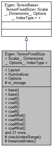 Eigen-unsupported: Eigen::TensorFixedSize< Scalar_