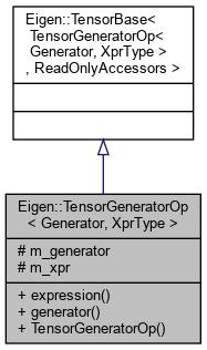 Eigen-unsupported: Eigen::TensorGeneratorOp< Generator