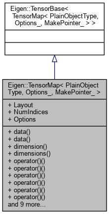 Eigen-unsupported: Eigen::TensorMap< PlainObjectType