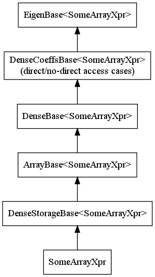 File:Array-expression-hierarchy.png